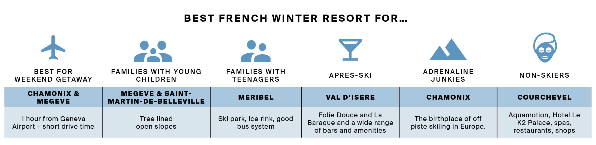 Knight Frank has published its Prime Ski Property Report. A detailed assessment of the luxury alpine real estate market in the French and Swiss Alps for 2020.