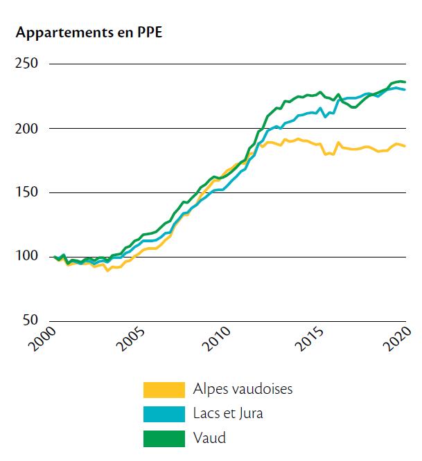 8 ans après la Lex Weber qui avait précipité un déséquilibre du marché, l'offre et la demande de l'immobilier semblent se rééquilibrer
